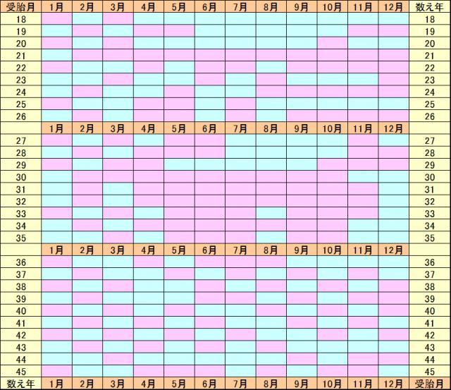 中国式カレンダー 確率 産み分け